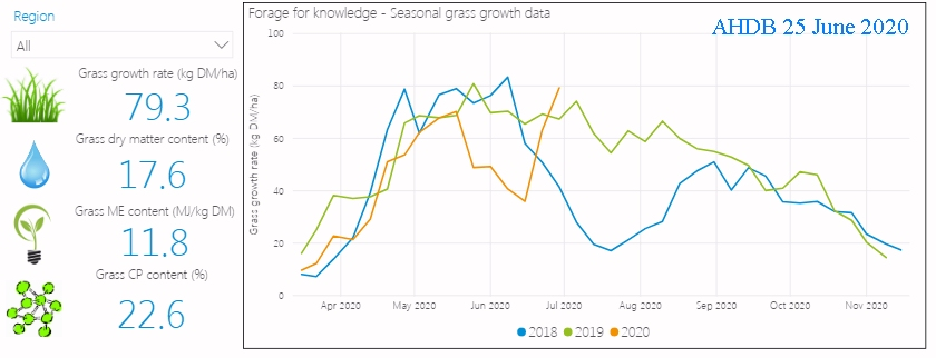 Recent weather and sharp increase in grass growth
